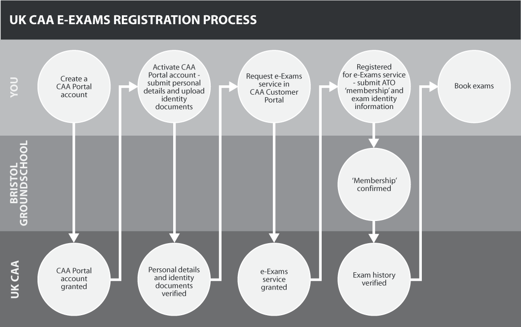 e-Exams Registration Process